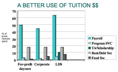 Better use of Tuition